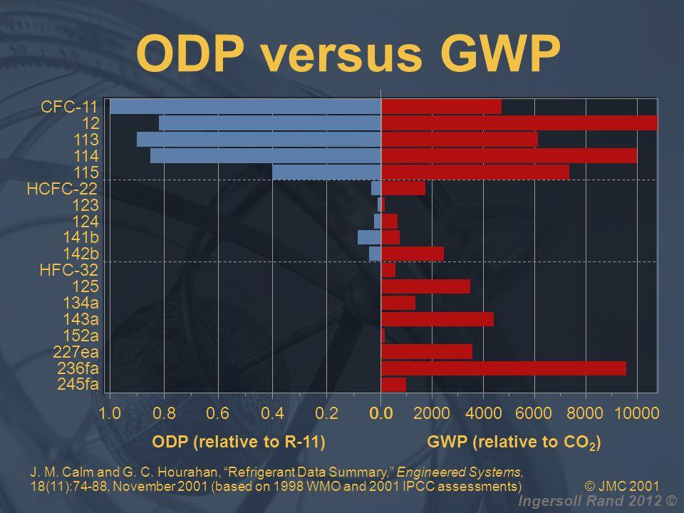 Ingersoll Rand 2012 © ODP versus GWP CFC-11 12 113 114 115 HCFC-22 123 124 141b 142b HFC-32 125 134a 143a 152a 227ea 236fa 245fa ODP (relative to R-11
