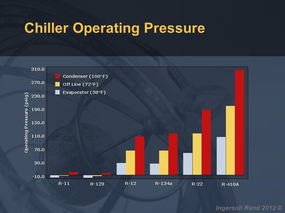Ingersoll Rand 2012 © Chiller Operating Pressure