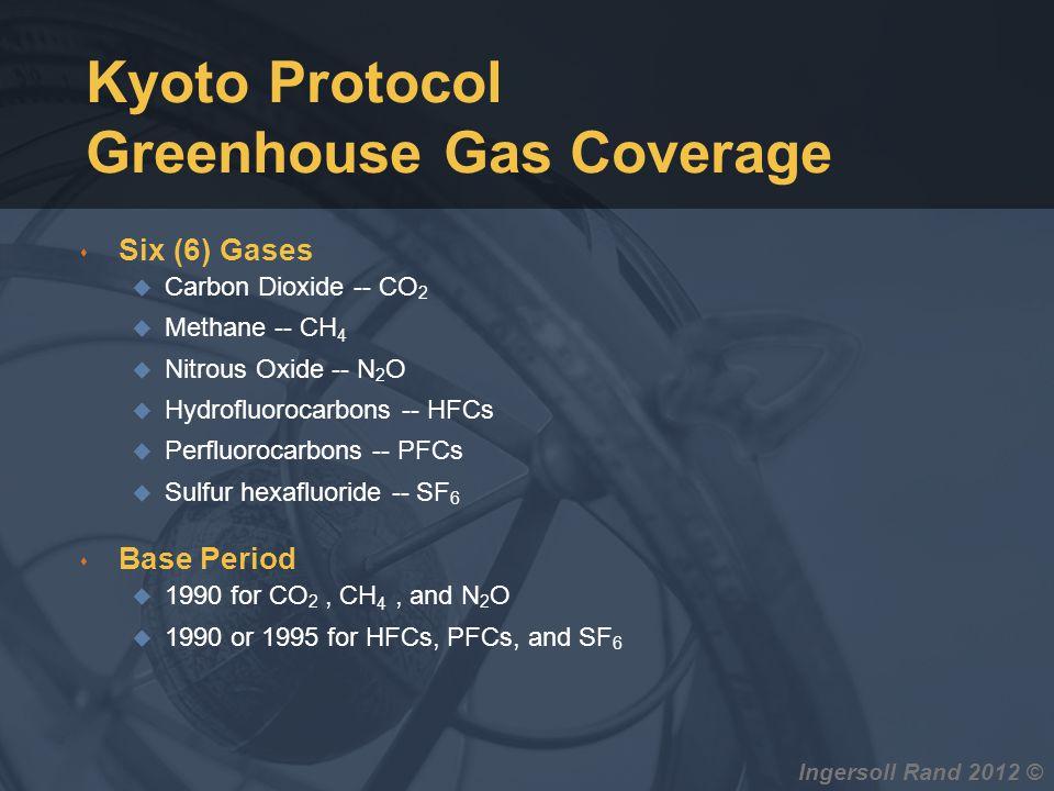Kyoto Protocol Greenhouse Gas Coverage s Six (6) Gases u Carbon Dioxide -- CO 2 u Methane -- CH 4 u Nitrous Oxide -- N 2 O u Hydrofluorocarbons -- HFC