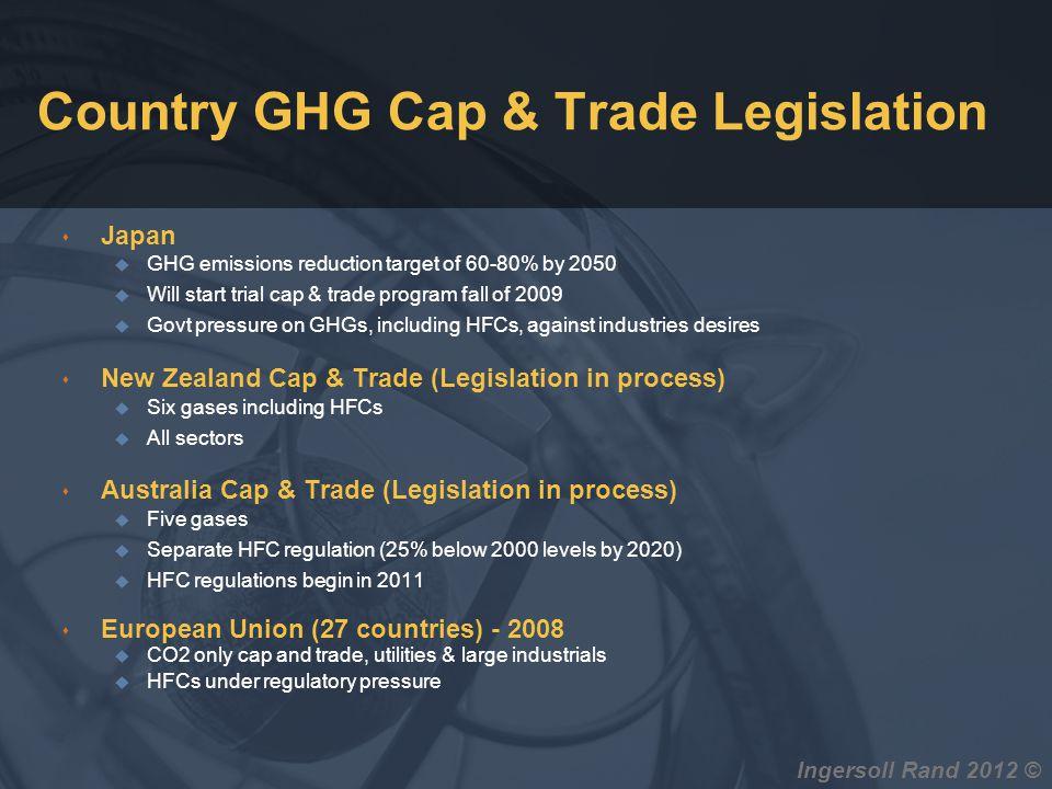 Country GHG Cap & Trade Legislation s Japan u GHG emissions reduction target of 60-80% by 2050 u Will start trial cap & trade program fall of 2009 u G