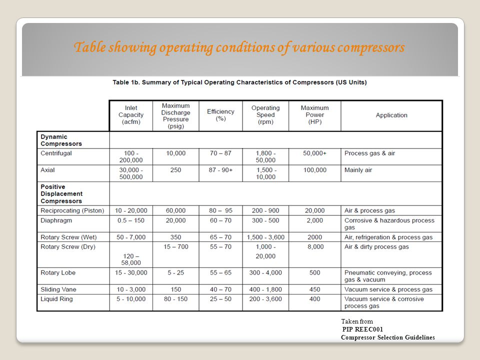 Table showing operating conditions of various compressors Taken from PIP REEC001 Compressor Selection Guidelines