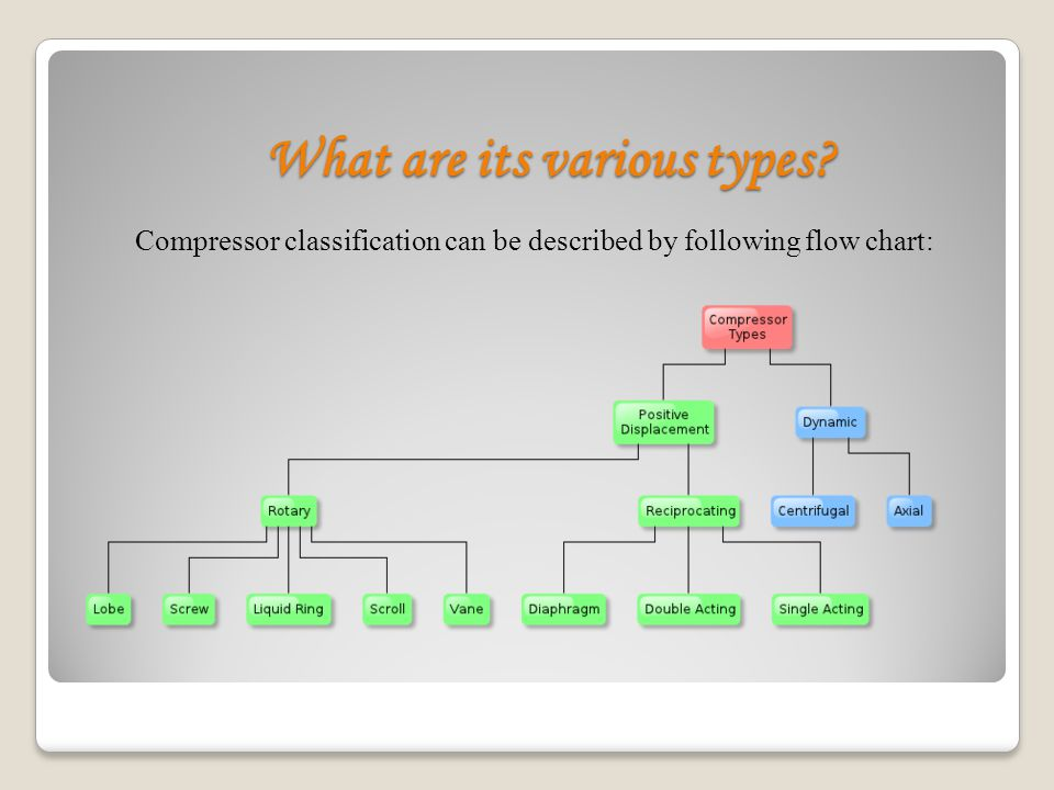 What are dynamic compressors.