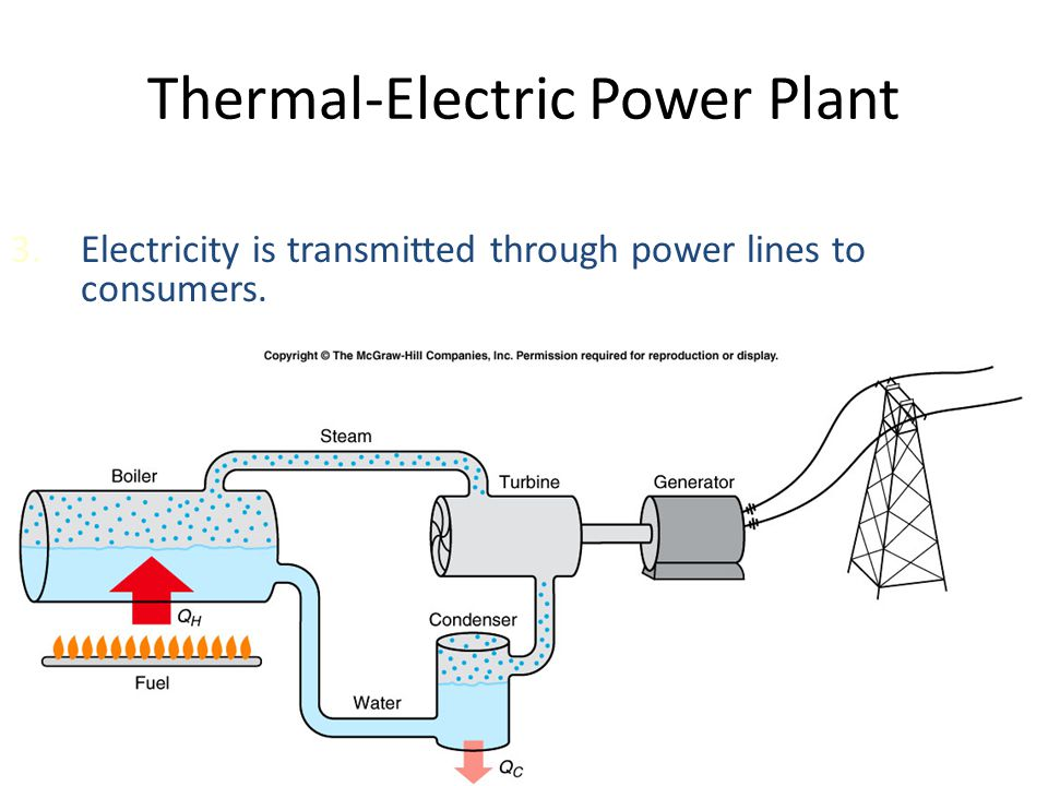 Thermal-Electric Power Plant 2.Hot steam is run through a turbine (a heat engine) that turns a shaft connected to an electric generator.