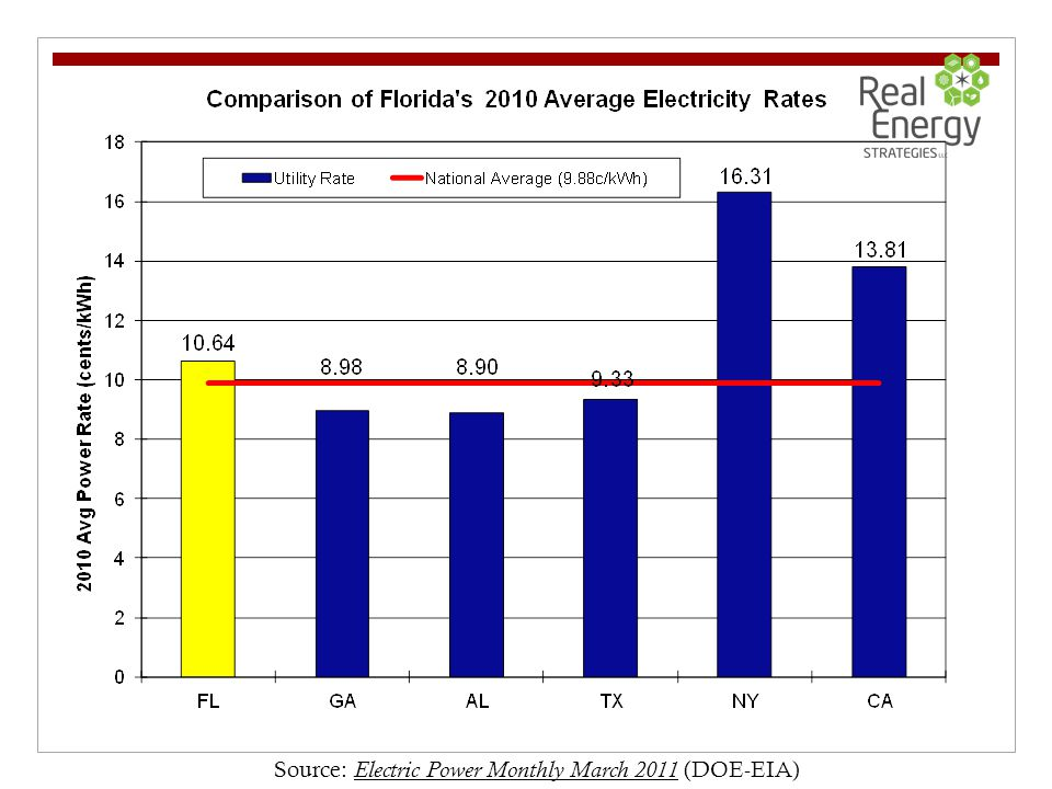 Source: Electric Power Monthly March 2011 (DOE-EIA)