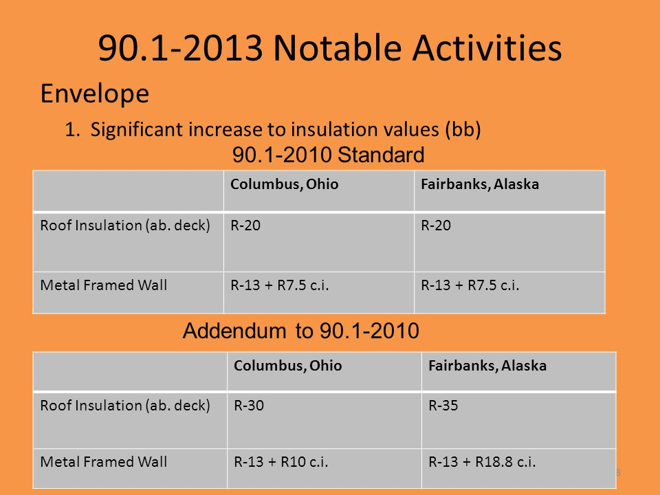 90.1-2013 Notable Activities Envelope 1. Significant increase to insulation values (bb) 28 Columbus, OhioFairbanks, Alaska Roof Insulation (ab. deck)R