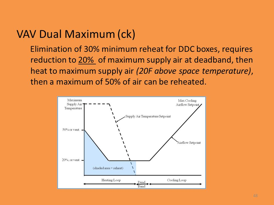 VAV Dual Maximum (ck) Elimination of 30% minimum reheat for DDC boxes, requires reduction to 20% of maximum supply air at deadband, then heat to maxim