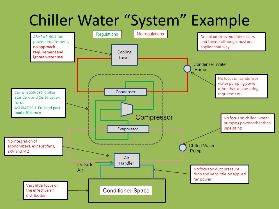 Chiller Water System Example 55 Cooling Tower Condenser Evaporator Condenser Water Pump Compressor Air Handler Chilled Water Pump Conditioned Space Cu