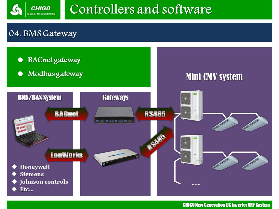 CHIGO New Generation DC Inverter VRF System BMS/BAS System Gateways Mini CMV system Controllers and software 04. BMS Gateway BACnet gateway BACnet gat