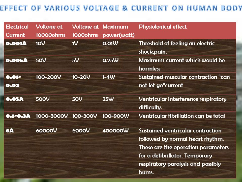 Electrical Current Voltage at 10000ohms Voltage at 1000ohms Maximum power(watt) Physiological effect 0.001A 10V1V0.01W Threshold of feeling an electri