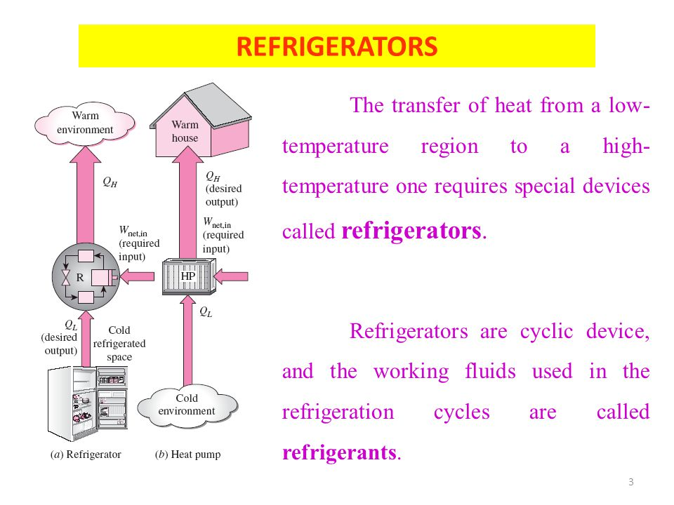 3 REFRIGERATORS The transfer of heat from a low- temperature region to a high- temperature one requires special devices called refrigerators. Refriger