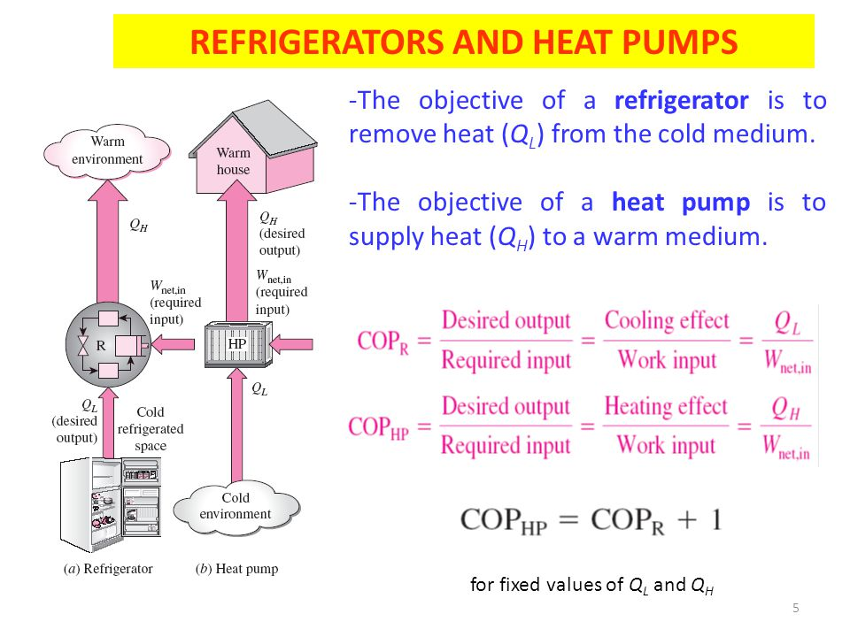 5 REFRIGERATORS AND HEAT PUMPS for fixed values of Q L and Q H -The objective of a refrigerator is to remove heat (Q L ) from the cold medium. -The ob