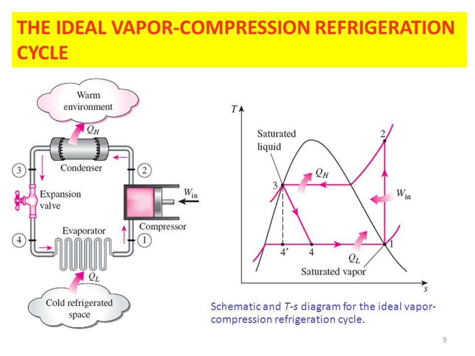9 THE IDEAL VAPOR-COMPRESSION REFRIGERATION CYCLE Schematic and T-s diagram for the ideal vapor- compression refrigeration cycle.
