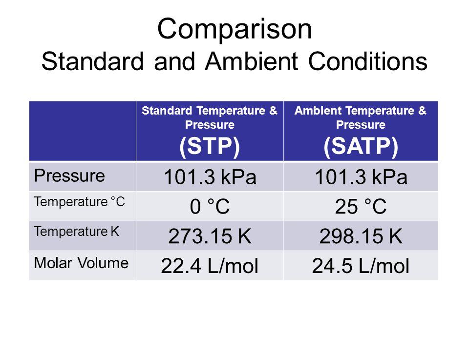 Comparison Standard and Ambient Conditions Standard Temperature & Pressure (STP) Ambient Temperature & Pressure (SATP) Pressure 101.3 kPa Temperature °C 0 °C25 °C Temperature K 273.15 K298.15 K Molar Volume 22.4 L/mol24.5 L/mol