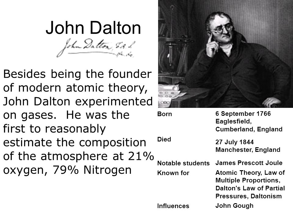 John Dalton Born 6 September 1766 Eaglesfield, Cumberland, England Died 27 July 1844 Manchester, England Notable students James Prescott Joule Known for Atomic Theory, Law of Multiple Proportions, Dalton s Law of Partial Pressures, Daltonism Influences John Gough Besides being the founder of modern atomic theory, John Dalton experimented on gases.