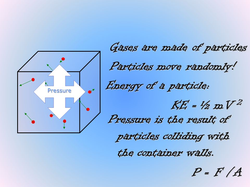 Energy of a particle: KE = ½ mV 2 Pressure is the result of particles colliding with the container walls. P = F /A Gases are made of particles Particl