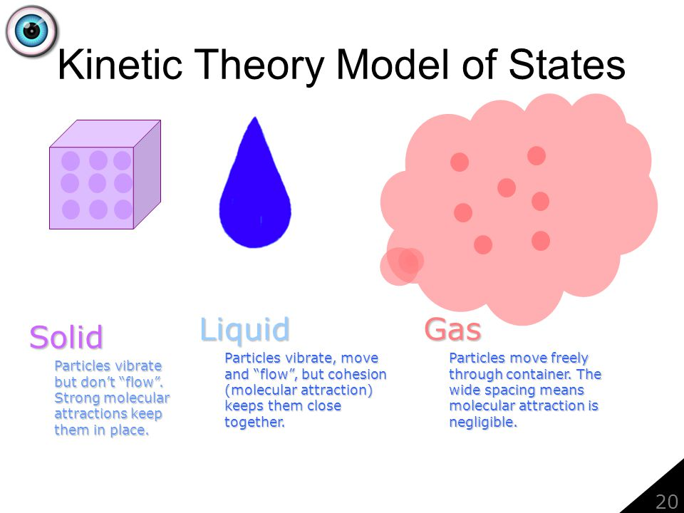Kinetic Theory Model of States Solid Particles vibrate but dont flow.