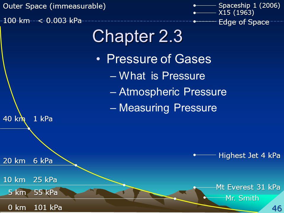 Chapter 2.3 Pressure of Gases –What is Pressure –Atmospheric Pressure –Measuring Pressure 100 km < 0.003 kPa 40 km 1 kPa 20 km 6 kPa 10 km 25 kPa 5 km 55 kPa 5 km 55 kPa 0 km 101 kPa 0 km 101 kPa Mt Everest 31 kPa 46 Highest Jet 4 kPa Edge of Space X15 (1963) Spaceship 1 (2006) Outer Space (immeasurable) Mr.