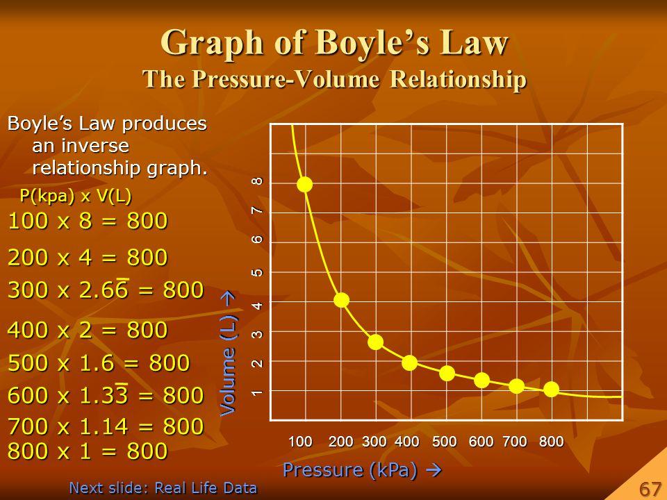 Graph of Boyles Law The Pressure-Volume Relationship Pressure (kPa) Pressure (kPa) Volume (L) Volume (L) 100 200 300 400 500 600 700 800 1 2 3 4 5 6 7 8 Boyles Law produces an inverse relationship graph.