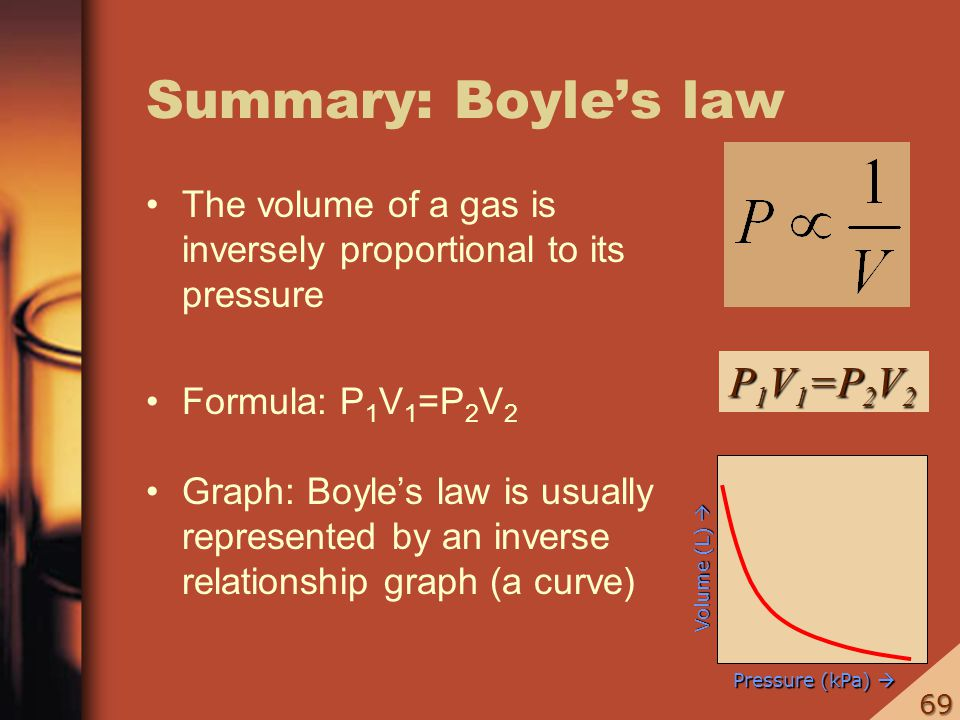 Summary: Boyles law The volume of a gas is inversely proportional to its pressure Formula: P 1 V 1 =P 2 V 2 Graph: Boyles law is usually represented b