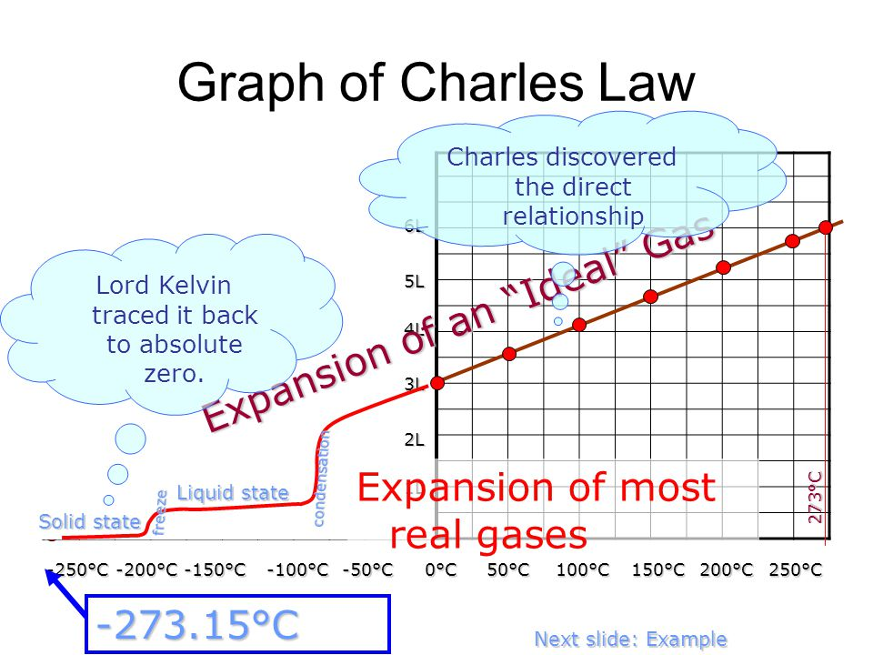 Graph of Charles Law 0°C 100°C 200°C 150°C 50°C 250°C 1L 2L 3L 4L 5L 6L -250°C -200°C -150°C -100°C -50°C -273.15°C Expansion of an Ideal Gas Expansion of most real gases 273°C Next slide: Example Liquid state Solid state condensation freeze Charles discovered the direct relationship Lord Kelvin traced it back to absolute zero.