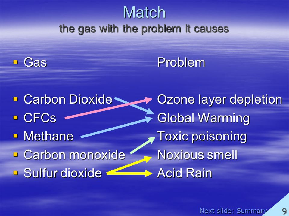 Match the gas with the problem it causes GasProblem GasProblem Carbon DioxideOzone layer depletion Carbon DioxideOzone layer depletion CFCsGlobal Warming CFCsGlobal Warming MethaneToxic poisoning MethaneToxic poisoning Carbon monoxideNoxious smell Carbon monoxideNoxious smell Sulfur dioxideAcid Rain Sulfur dioxideAcid Rain Next slide: Summary 9