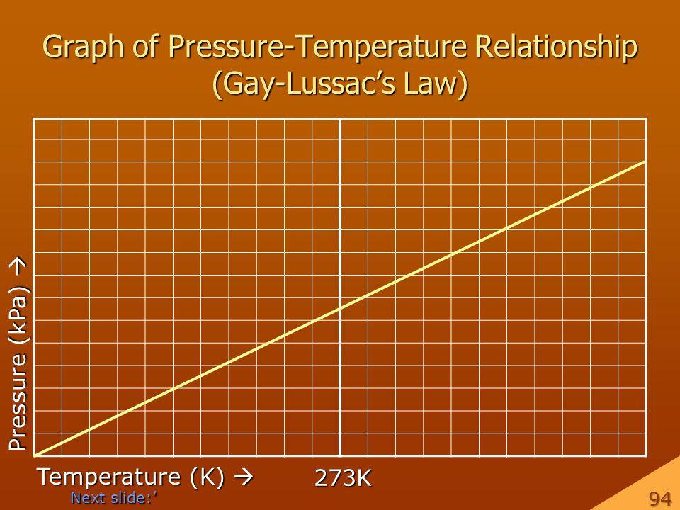 Graph of Pressure-Temperature Relationship (Gay-Lussacs Law) Temperature (K) Temperature (K) Pressure (kPa) Pressure (kPa) 273K Next slide: 94