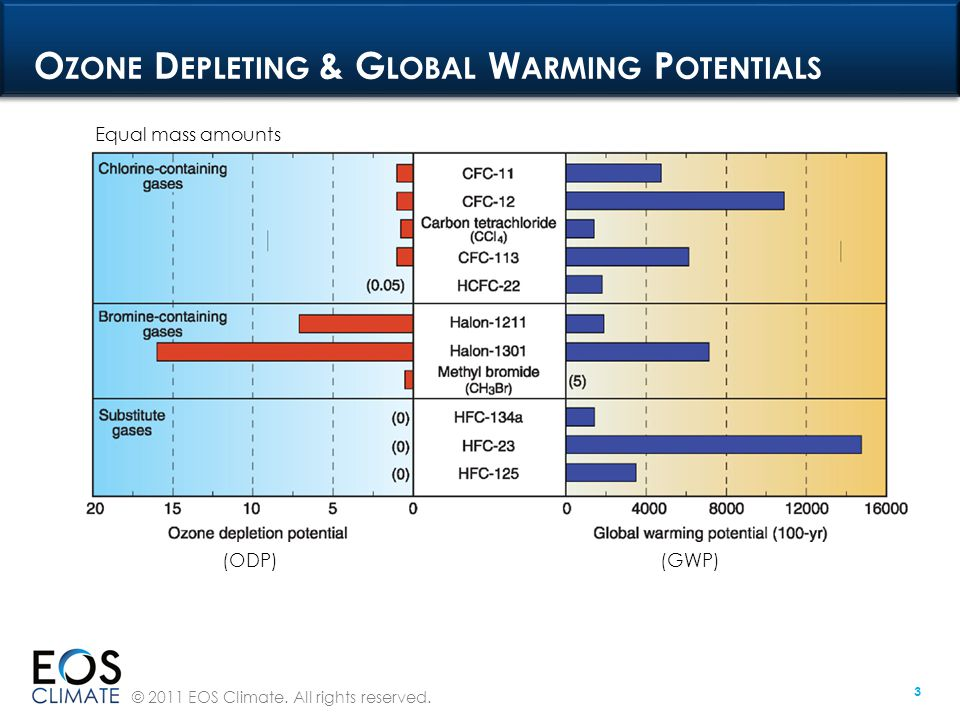 © 2011 EOS Climate. All rights reserved. 3 O ZONE D EPLETING & G LOBAL W ARMING P OTENTIALS (ODP) (GWP) Equal mass amounts