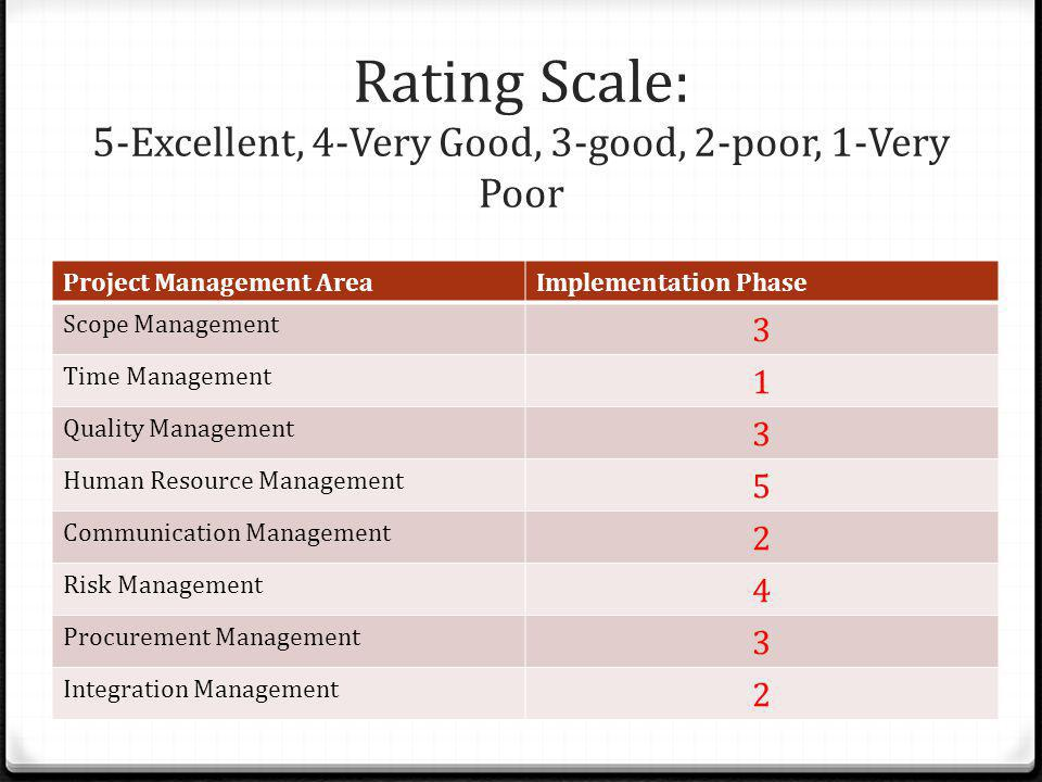 Rating Scale: 5-Excellent, 4-Very Good, 3-good, 2-poor, 1-Very Poor Project Management AreaImplementation Phase Scope Management 3 Time Management 1 Q