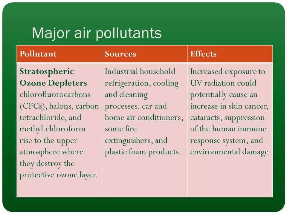 Major air pollutants PollutantSourcesEffects Stratospheric Ozone Depleters chlorofluorocarbons (CFCs), halons, carbon tetrachloride, and methyl chloro