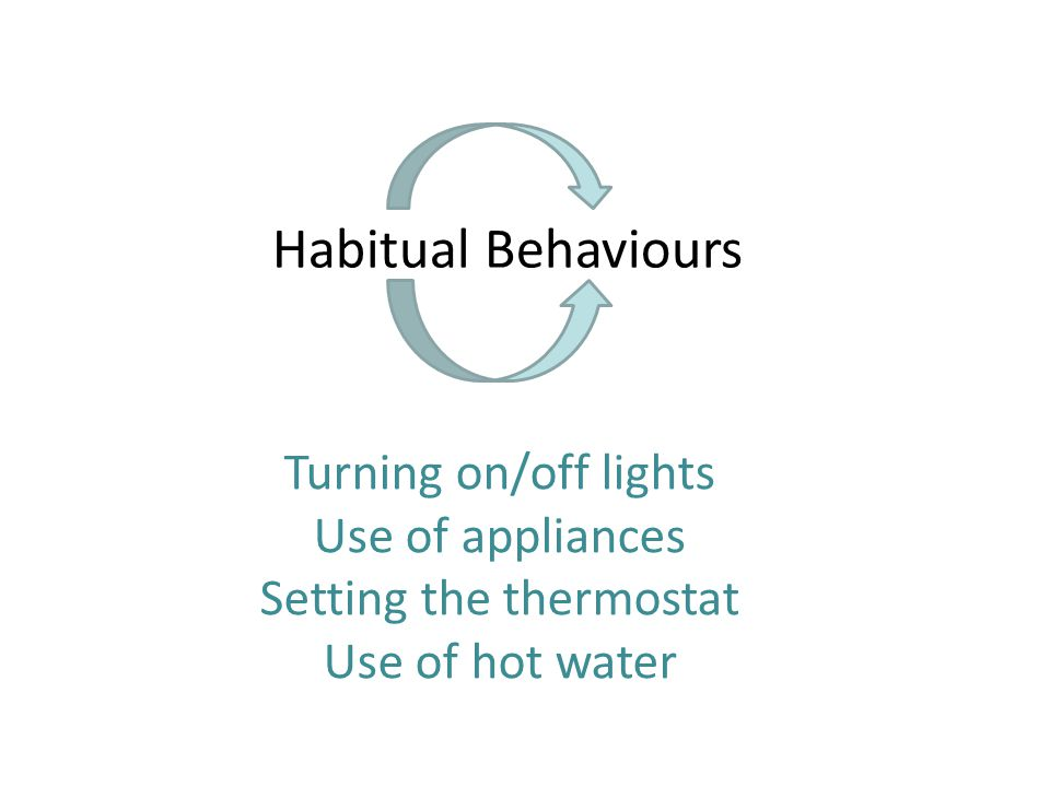 Habitual Behaviours Turning on/off lights Use of appliances Setting the thermostat Use of hot water