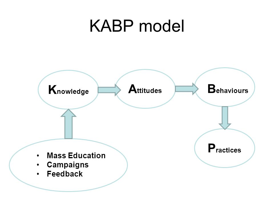 K nowledge A ttitudes P ractices B ehaviours KABP model Mass Education Campaigns Feedback