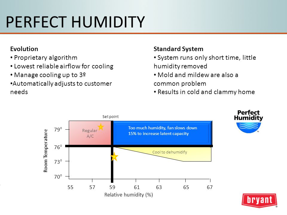 PERFECT HUMIDITY Relative humidity (%) Room Temperature 575565616359 Too much humidity, fan slows down 15% to increase latent capacity 76 o 79 o 70 o 73 o Regular A/C 67 Cool to dehumidify Set point Evolution Proprietary algorithm Lowest reliable airflow for cooling Manage cooling up to 3º Automatically adjusts to customer needs Standard System System runs only short time, little humidity removed Mold and mildew are also a common problem Results in cold and clammy home