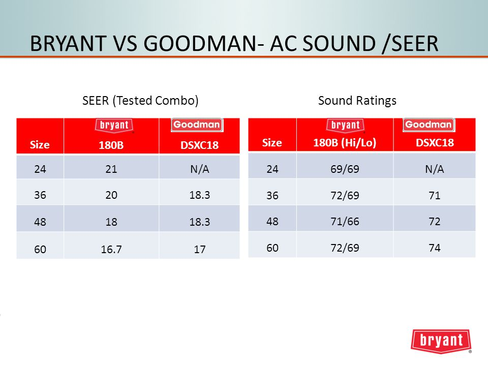 BRYANT VS GOODMAN- AC SOUND /SEER Size180B (Hi/Lo)DSXC18 2469/69N/A 3672/6971 4871/6672 6072/6974 Sound Ratings Size180BDSXC18 2421N/A 362018.3 481818.3 6016.717 SEER (Tested Combo)