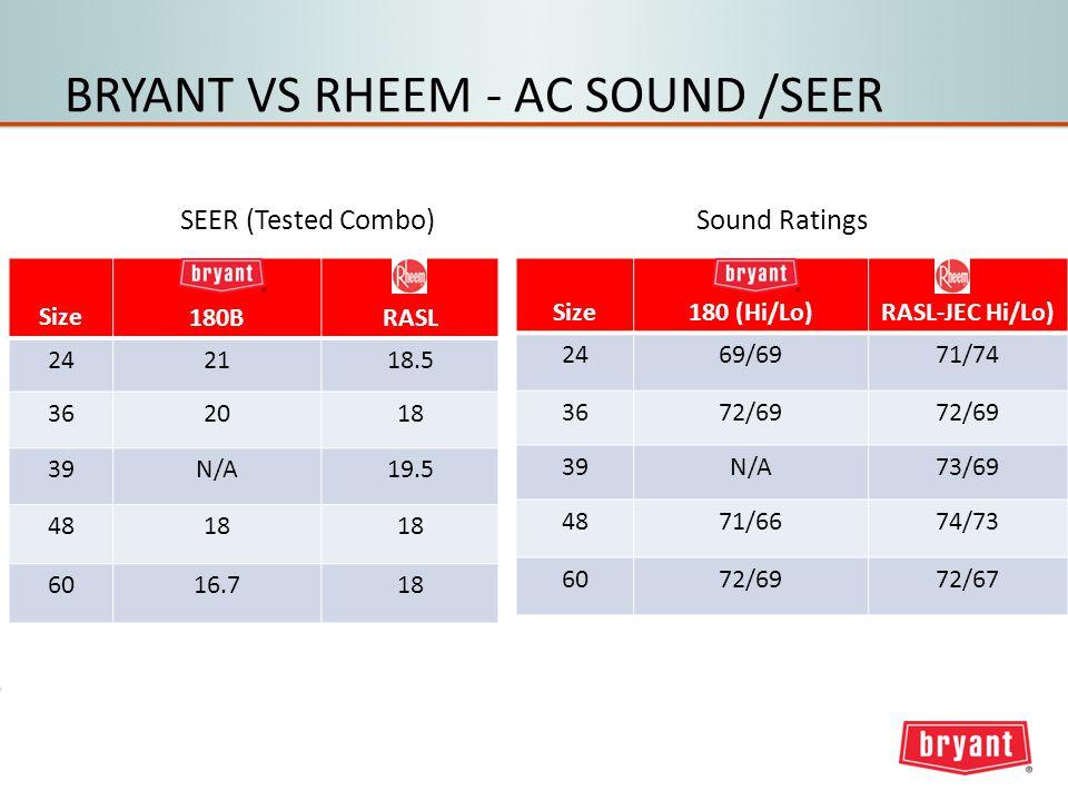 BRYANT VS RHEEM - AC SOUND /SEER Size180 (Hi/Lo)RASL-JEC Hi/Lo) 2469/6971/74 3672/69 39N/A73/69 4871/6674/73 6072/6972/67 Sound Ratings Size180BRASL 242118.5 362018 39N/A19.5 4818 6016.718 SEER (Tested Combo)