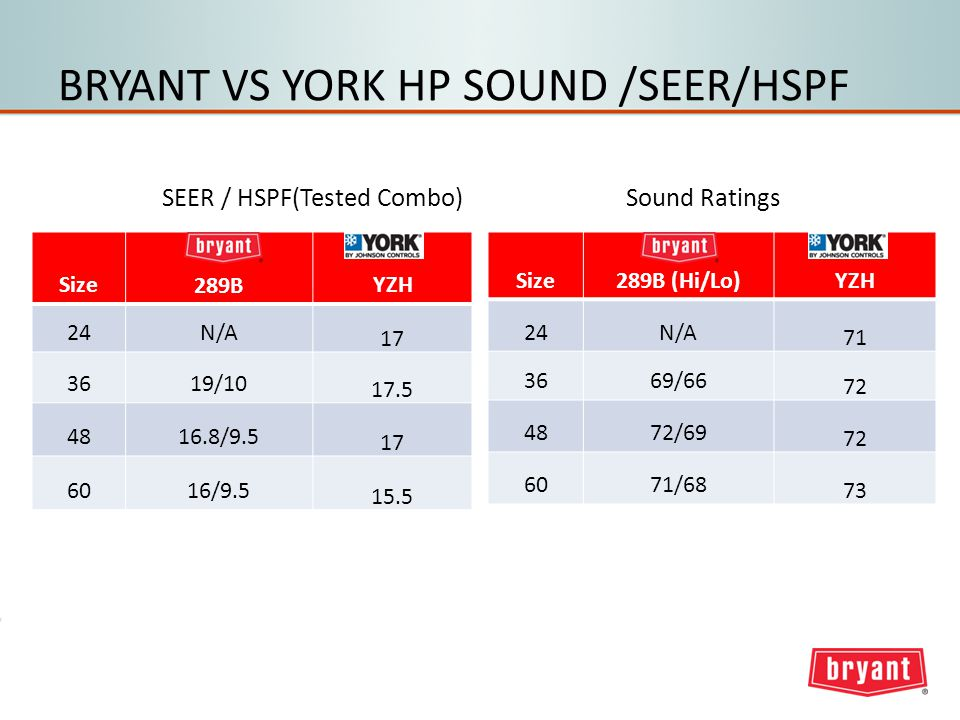 BRYANT VS YORK HP SOUND /SEER/HSPF Size289B (Hi/Lo)YZH 24N/A 71 3669/66 72 4872/69 72 6071/68 73 Sound Ratings Size289BYZH 24N/A 17 3619/10 17.5 4816.8/9.5 17 6016/9.5 15.5 SEER / HSPF(Tested Combo)