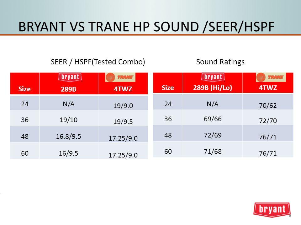 BRYANT VS TRANE HP SOUND /SEER/HSPF Size289B (Hi/Lo)4TWZ 24N/A 70/62 3669/66 72/70 4872/69 76/71 6071/68 76/71 Sound Ratings Size289B4TWZ 24N/A 19/9.0 3619/10 19/9.5 4816.8/9.5 17.25/9.0 6016/9.5 17.25/9.0 SEER / HSPF(Tested Combo)
