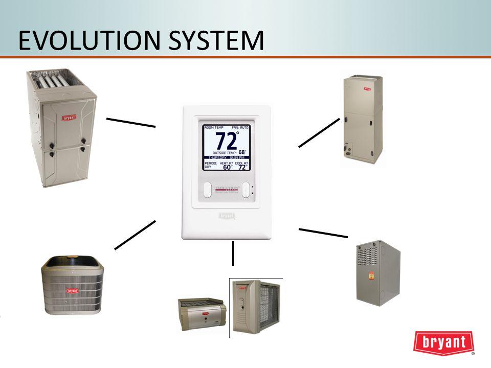 EVOLUTION SYSTEM