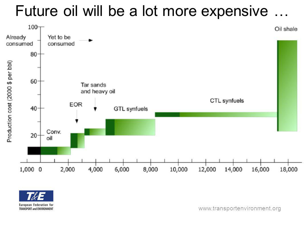 www.transportenvironment.org Future oil will be a lot more expensive …
