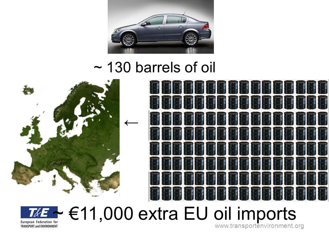 www.transportenvironment.org ~ 130 barrels of oil ~ 11,000 extra EU oil imports