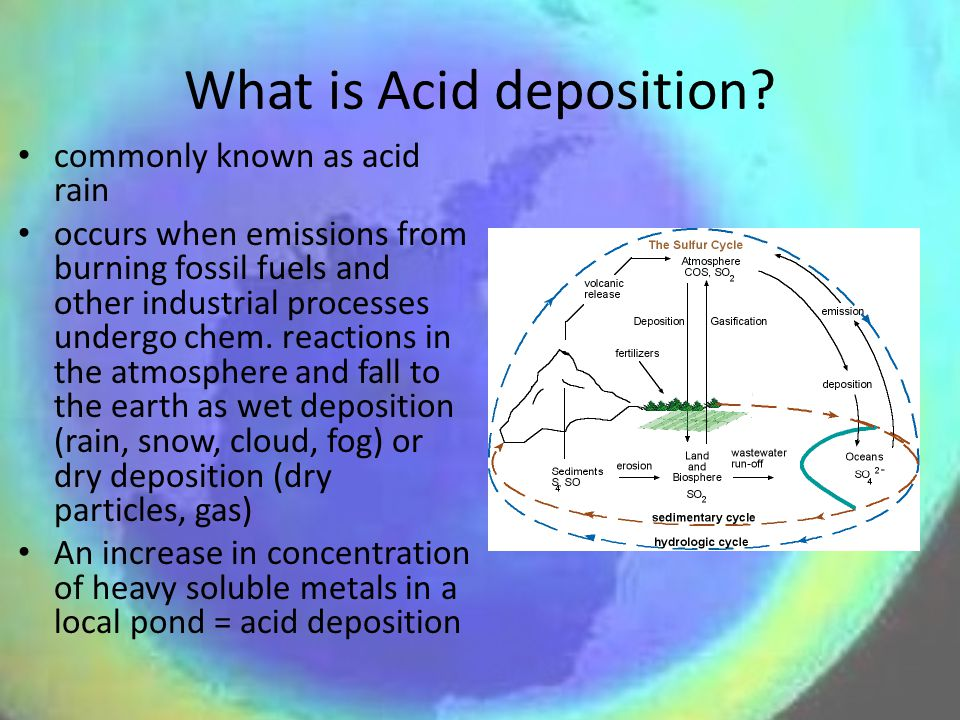 What is Acid deposition.