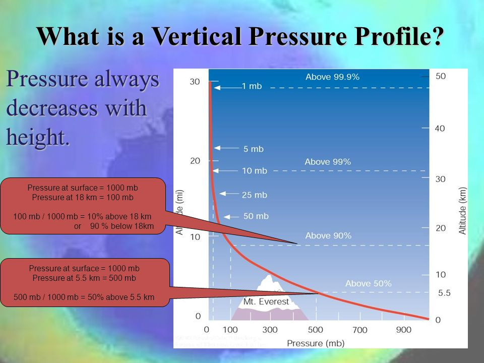 What is a Vertical Pressure Profile? Pressure always decreases with height. Pressure at surface = 1000 mb Pressure at 5.5 km = 500 mb 500 mb / 1000 mb