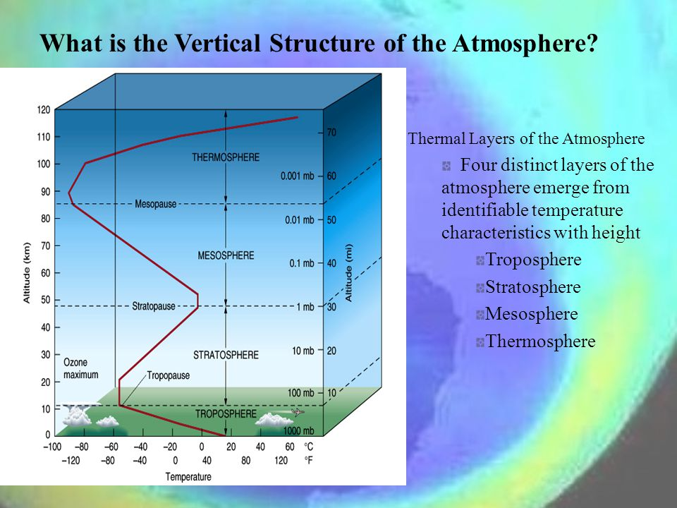 What is the Vertical Structure of the Atmosphere.