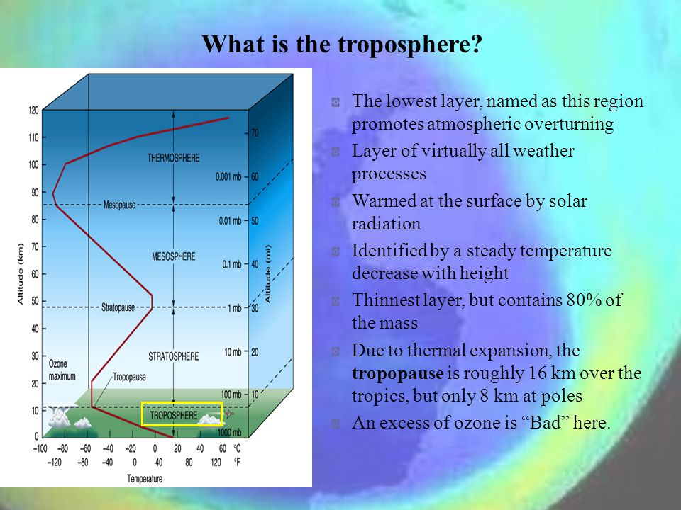 What is the troposphere.