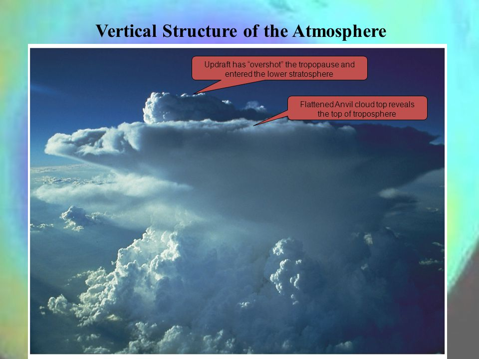 Vertical Structure of the Atmosphere Flattened Anvil cloud top reveals the top of troposphere Updraft has overshot the tropopause and entered the lower stratosphere