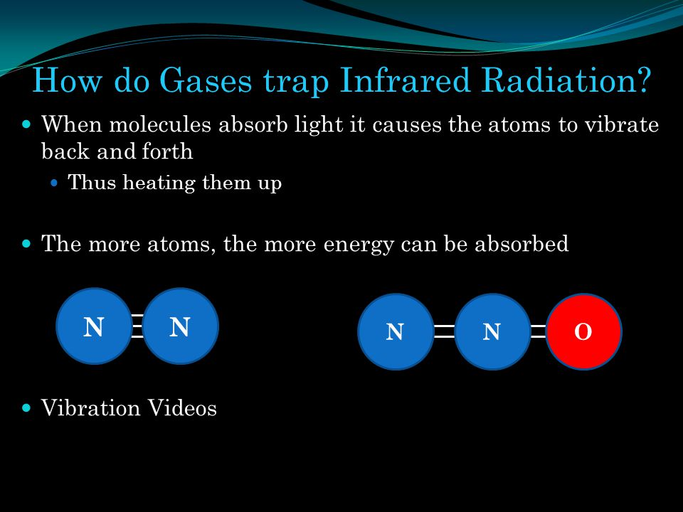 How do Gases trap Infrared Radiation? When molecules absorb light it causes the atoms to vibrate back and forth Thus heating them up The more atoms, t