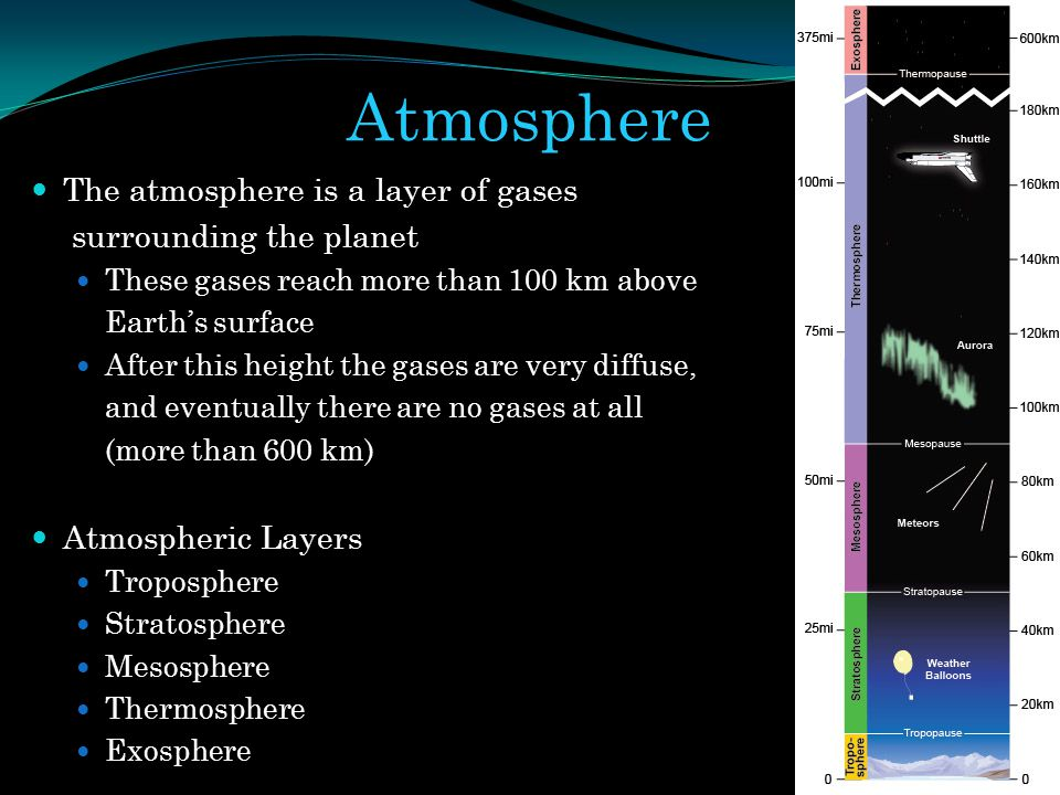 Atmosphere The atmosphere is a layer of gases surrounding the planet These gases reach more than 100 km above Earths surface After this height the gas