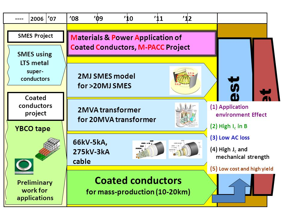 Materials & Power Application of Coated Conductors, M-PACC Project SMES Project SMES using LTS metal super- conductors YBCO tape Y 2MJ SMES model for