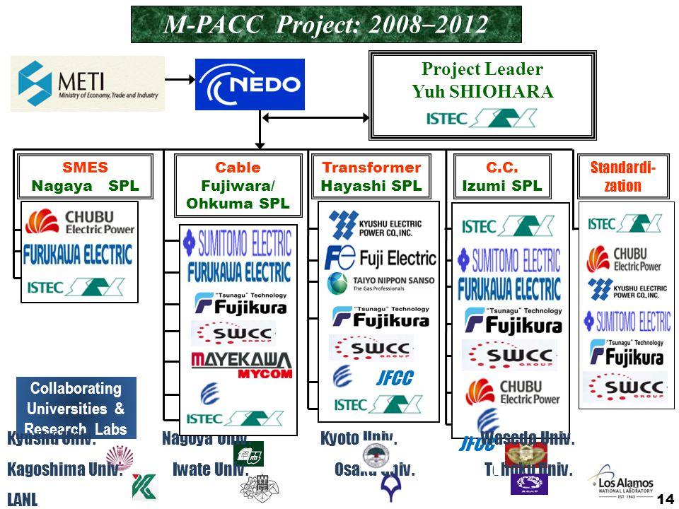 M-PACC Project: 2008 – 2012 Project Leader Yuh SHIOHARA SMES Nagaya SPL Cable Fujiwara/ Ohkuma SPL Transformer Hayashi SPL JFCC C.C. Izumi SPL JFCC St