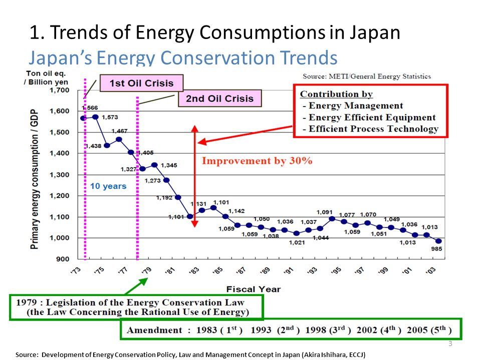 1. Trends of Energy Consumptions in Japan Japans Energy Conservation Trends Source: Development of Energy Conservation Policy, Law and Management Conc