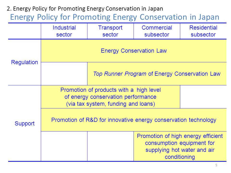 Energy Policy for Promoting Energy Conservation in Japan 5 Industrial sector Transport sector Commercial subsector Residential subsector Regulation En
